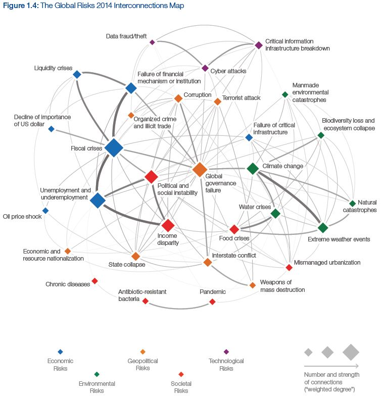 "Il ""Global Risks Report 2014"" del WEF"