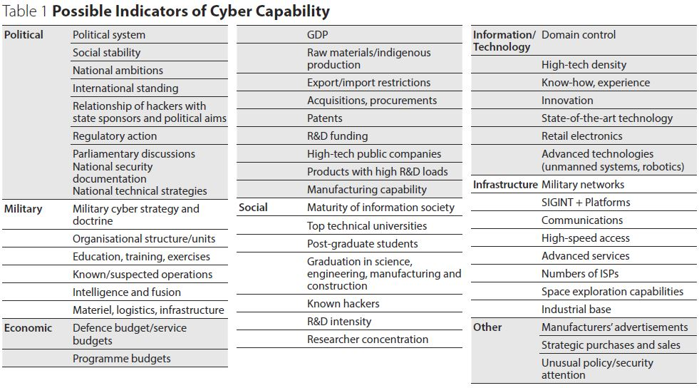 Possibile Indicators of Cyber Capability