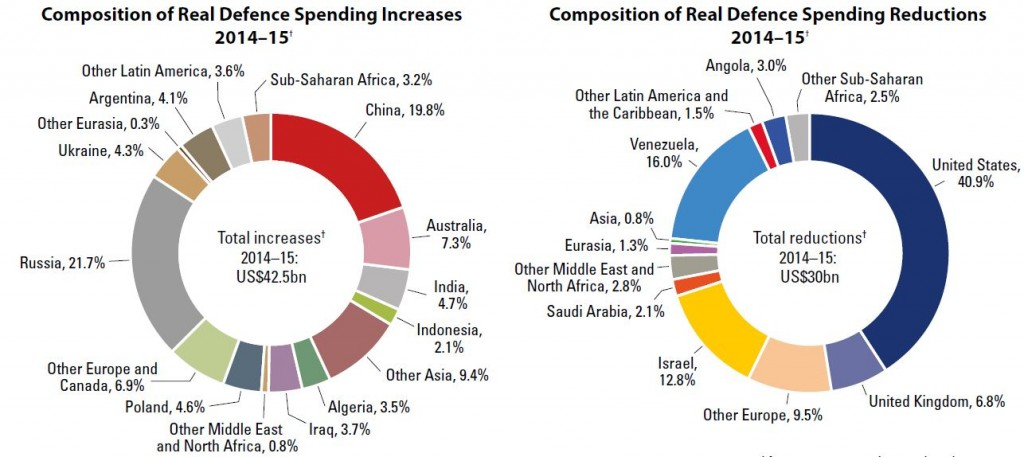 Composition of Real Defence Spending Increases and Reductions 2014 - 2015 - MilBal 2016