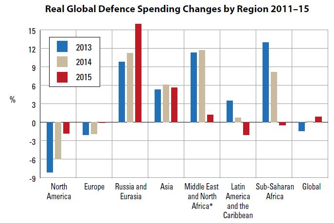 Real Global Defence Spending Changes by Region 2011-15 - MilBal 2016