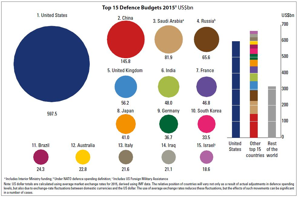 Top 15 Defence Budget 2015 - MilBal2016